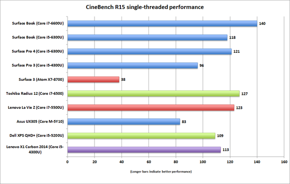 surface book surface pro 4 cinebench r15 singlethreaded