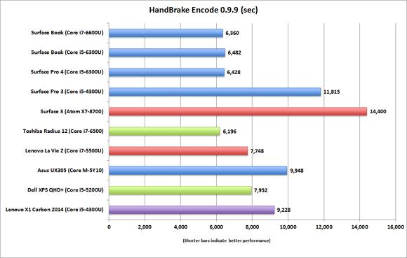 surface book surface pro 4 handbrake encode 0.9.9