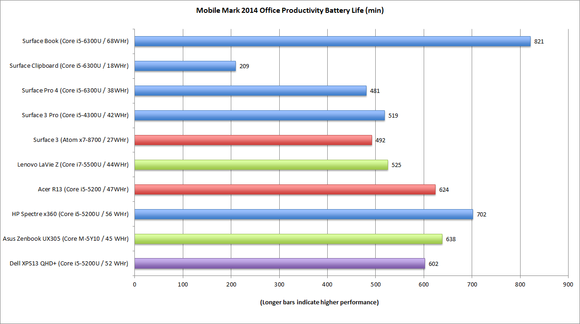 surface book surface pro 4 mobilemark 14 1.5 office productivity battery life
