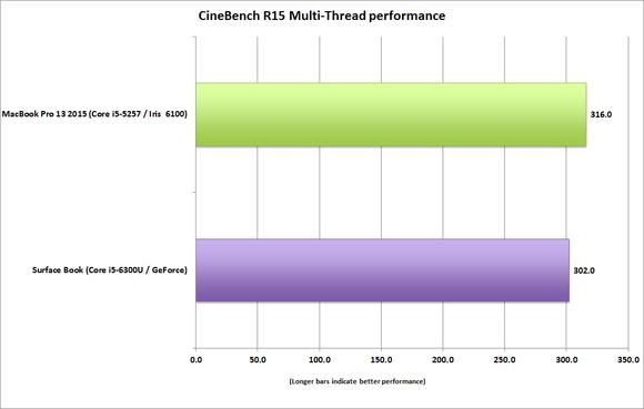 surface book vs macbook pro 13 cinebench r15 multithread