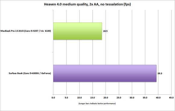 surface book vs macbook pro 13 heaven 4 13x7 medium no tess 2xaa