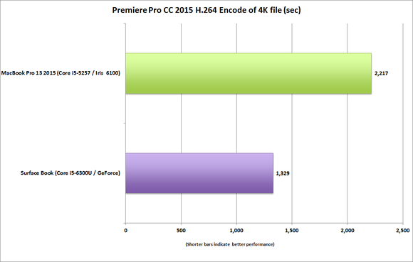 surface book vs macbook pro 13 premiere pro encode 4k h364