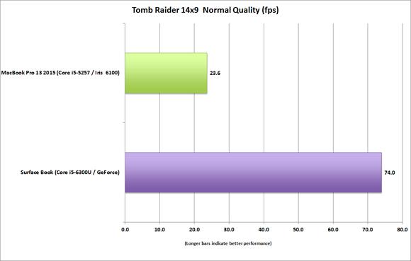 surface book vs macbook pro 13 tomb raider 14x9 normal