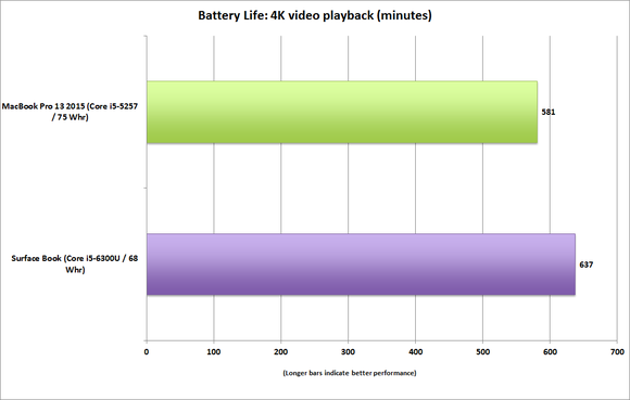 surface book vs macbook pro battery life 4k video playback