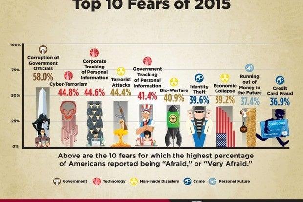 chapman university fear survey