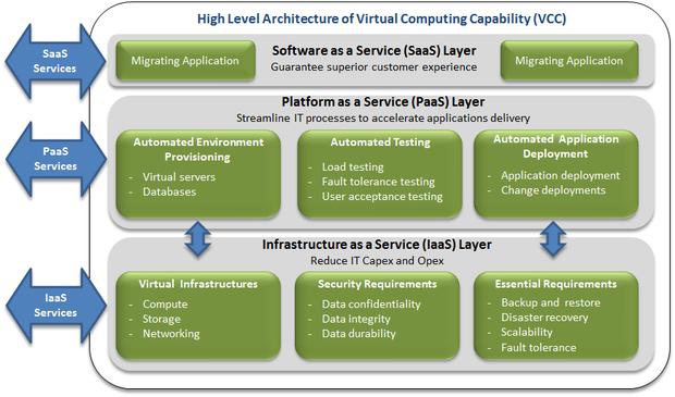 virtual computing capability