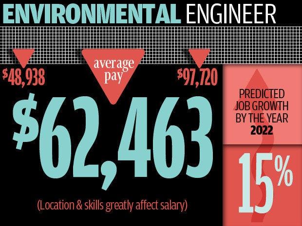10 environmental engineer