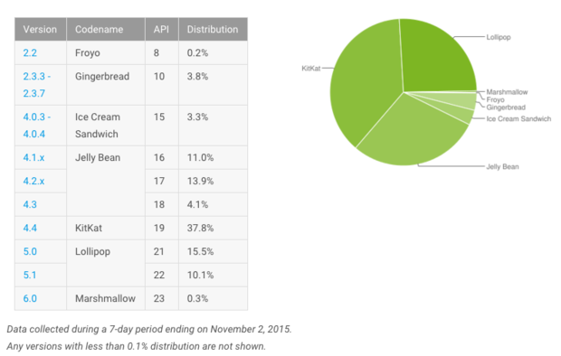 android distribution november