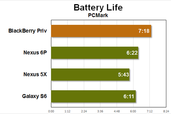 bb priv benchmarks battery
