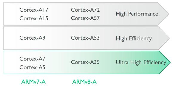 Cortex-A line-up