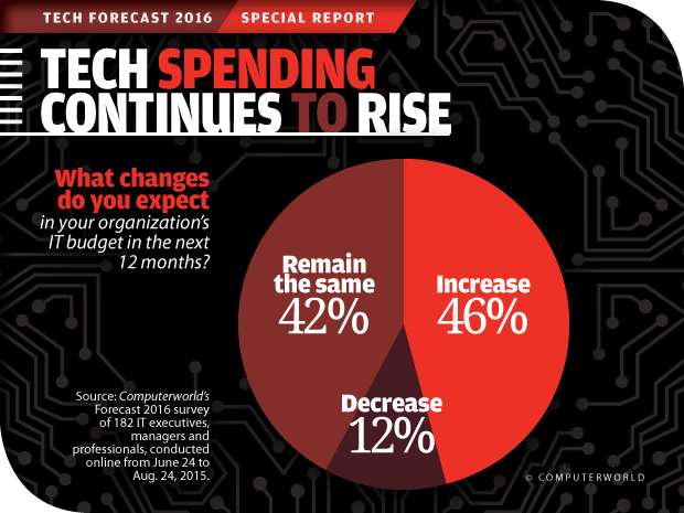 Computerworld Tech Forecast 2016: Tech Spending Continues to Rise