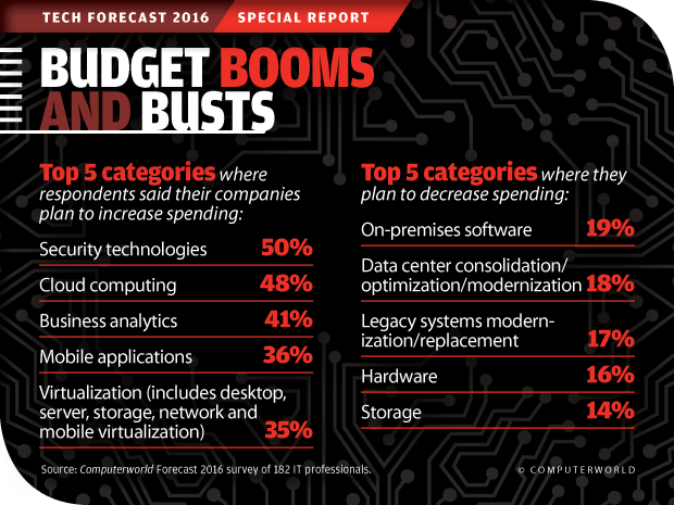 Computerworld Tech Forecast 2016: Budget Booms and Busts