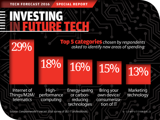 Computerworld Tech Forecast 2016: Investing in Future Tech