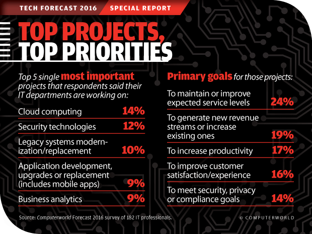 Computerworld Tech Forecast 2016: Top Projects, Top Priorities