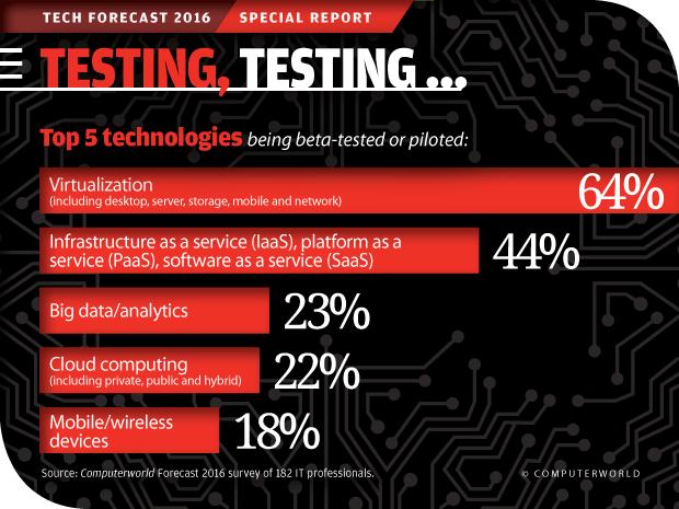 Computerworld Tech Forecast 2016: Testing, Testing ...