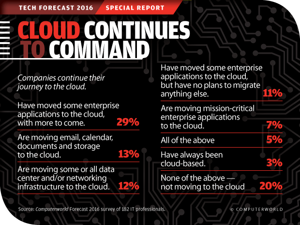 Computerworld Tech Forecast 2016: Cloud Continues to Command
