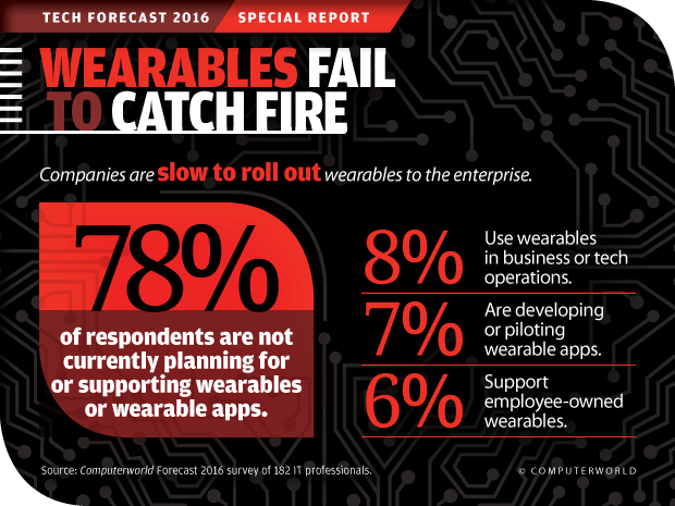 Computerworld Tech Forecast 2016: Wearables Fail to Catch Fire