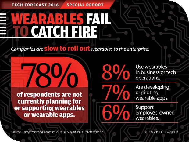 Computerworld Tech Forecast 2016: Wearables Fail to Catch Fire