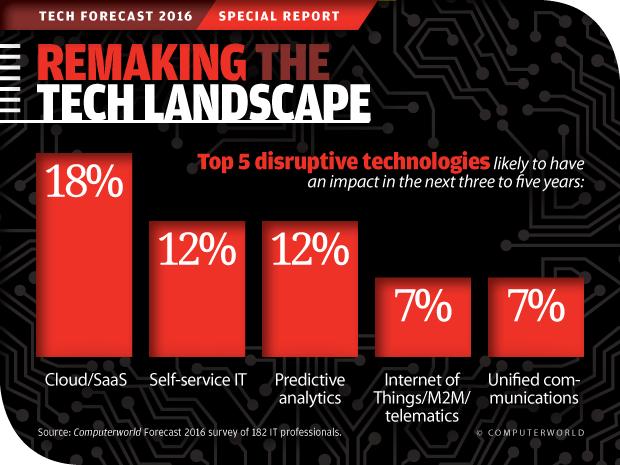 Computerworld Tech Forecast 2016: Remaking the Tech Landscape