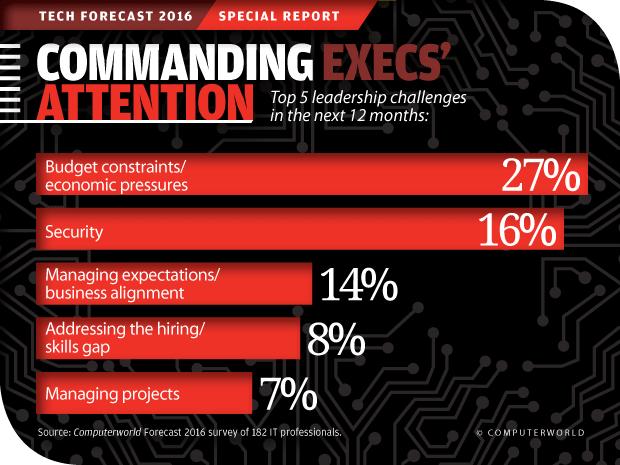 Computerworld Tech Forecast 2016: Commanding Execs\' Attention