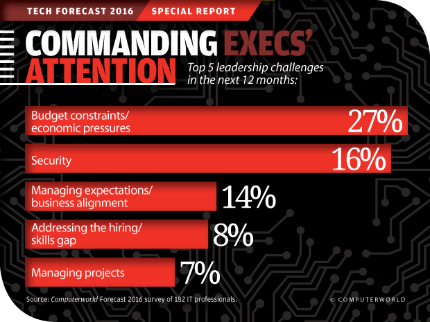 Computerworld Tech Forecast 2016: Commanding Execs' Attention