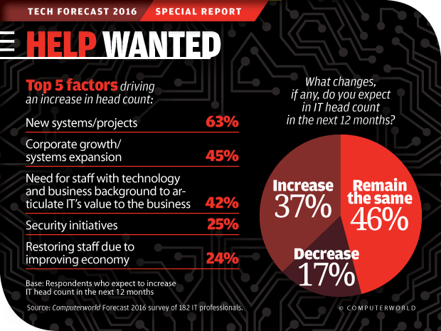 Computerworld Tech Forecast 2016: Help Wanted