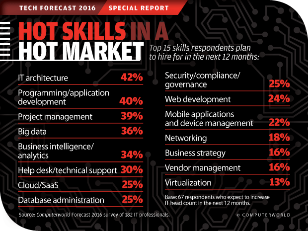 Computerworld Tech Forecast 2016: Hot Skills in a Hot Market