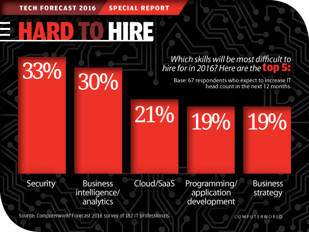 Computerworld Tech Forecast 2016: Hard to Hire