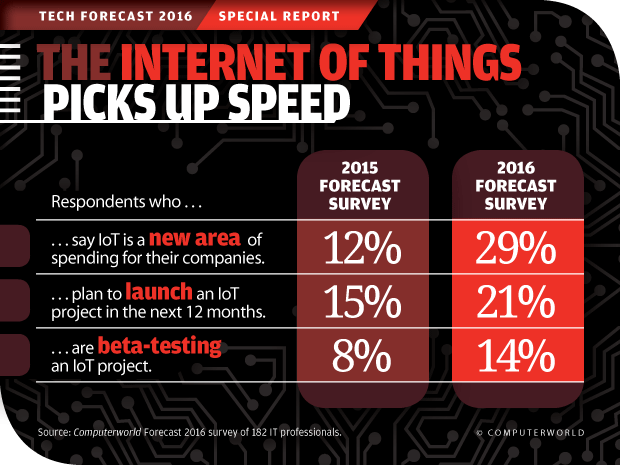 Computerworld Tech Forecast 2016: The Internet of Things Picks Up Speed