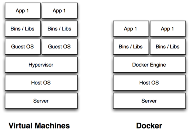 Comparing a VM to Docker.