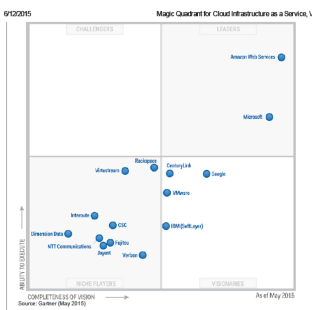 gartner cloud chart