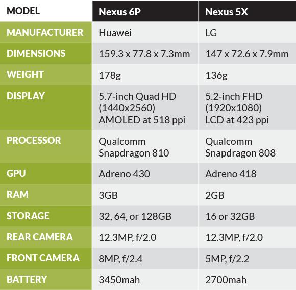 gb nexus chart