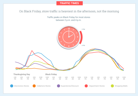 google traffic times