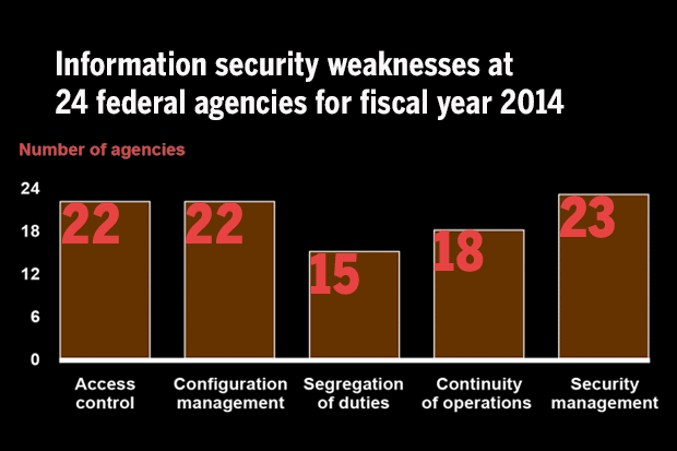 watchdogs-detail-federal-security-tribulations