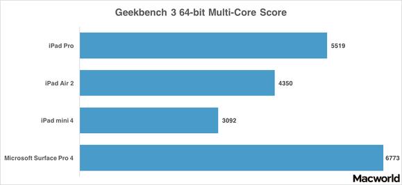 ipad pro geekbench 64 multi