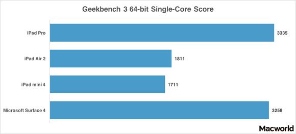 ipad pro geekbench 64 single