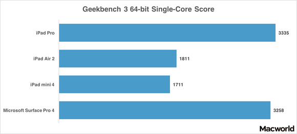 ipad pro geekbench 64 single