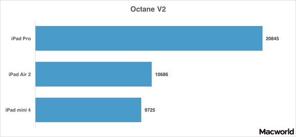 ipad pro octanev2