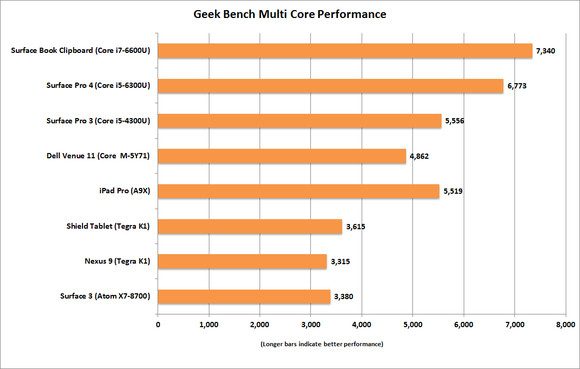 ipad pro geek bench multi core ovearll
