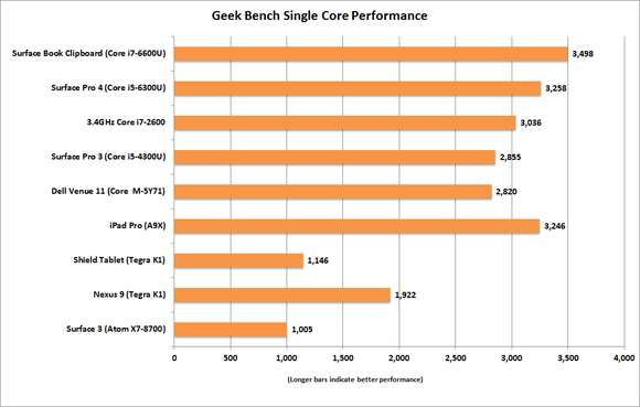 ipad pro geek bench single core overall