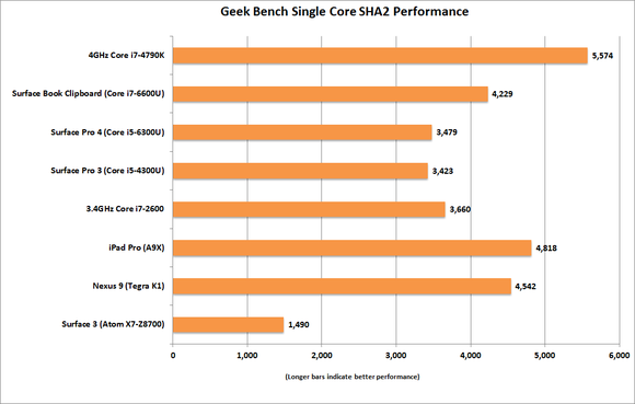 ipad pro geek bench single core sha2 performance