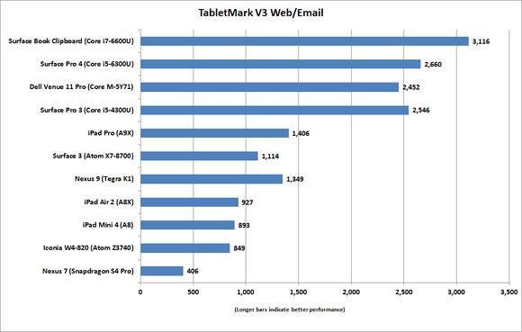 ipad pro tabletmarkv3 email web