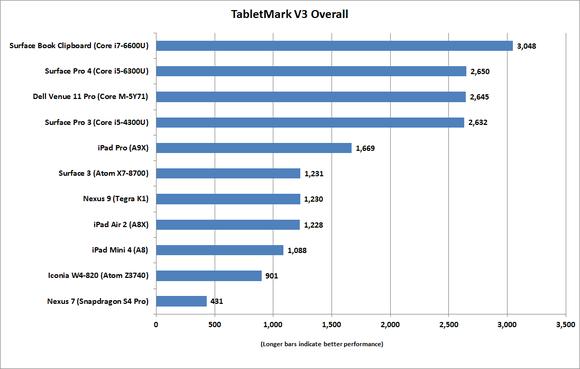 ipad pro tabletmarkv3 overall