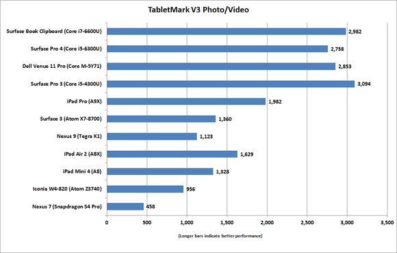 ipad pro tabletmarkv3 photo video