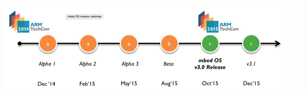 mbed os release roadmap 620