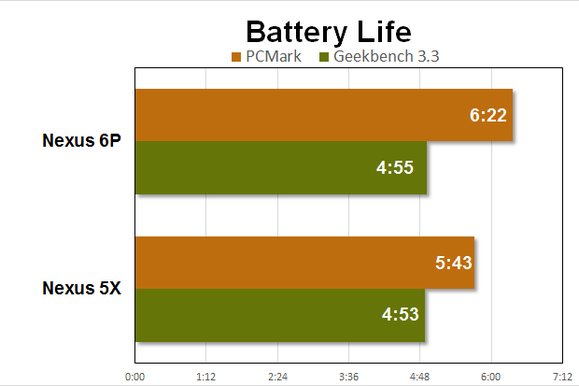 nexus 5x 6p battery chart