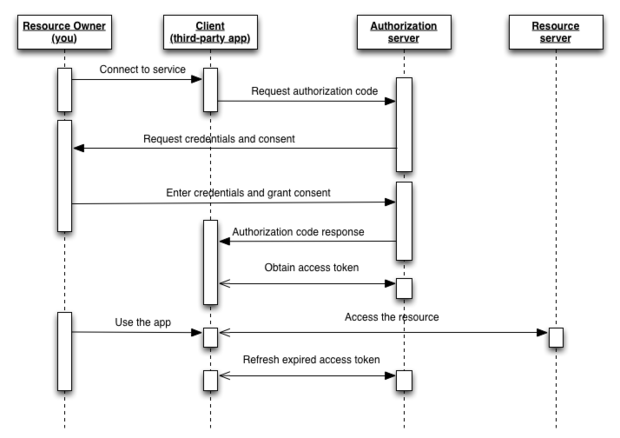 OAuth 2.0 authorization flow