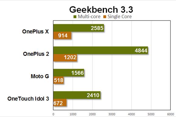 oneplus x benchmarks geekbench