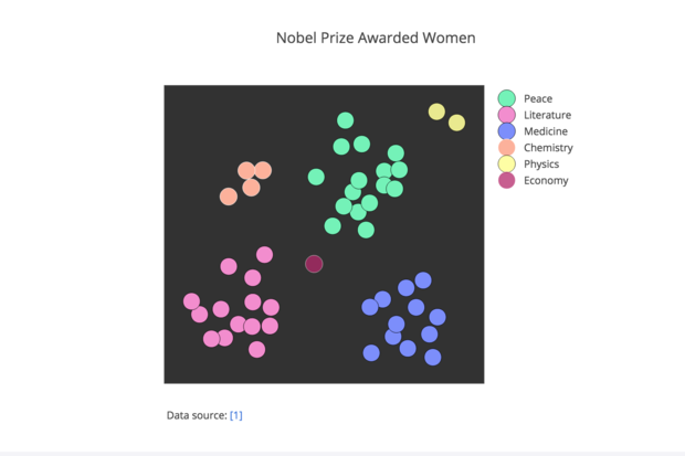 Sample chart using Plotly