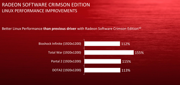 radeon software crimson linux